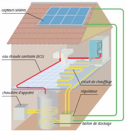 Syst me de chauffage installation de syst me de for Chauffage solaire