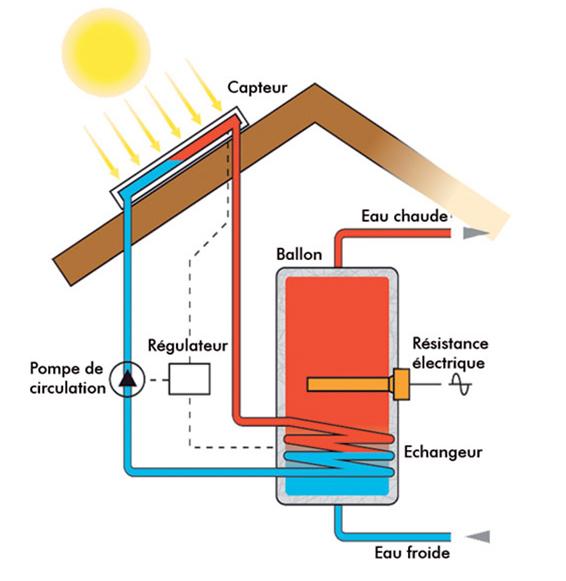 Photovoltaque Thermique